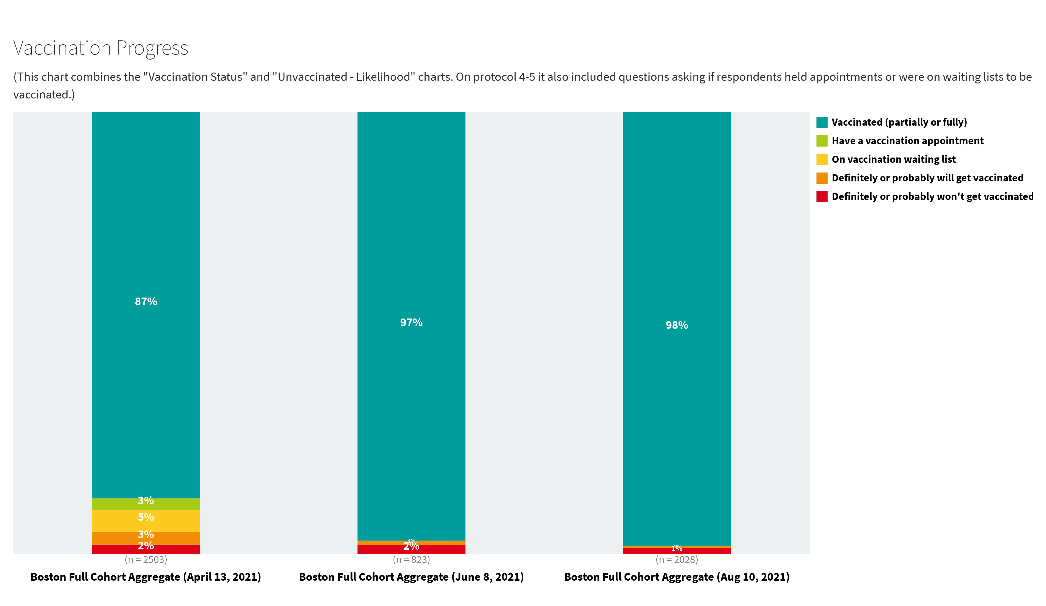 Graph: Boston Arts Attendees are 97% Vaccinated
